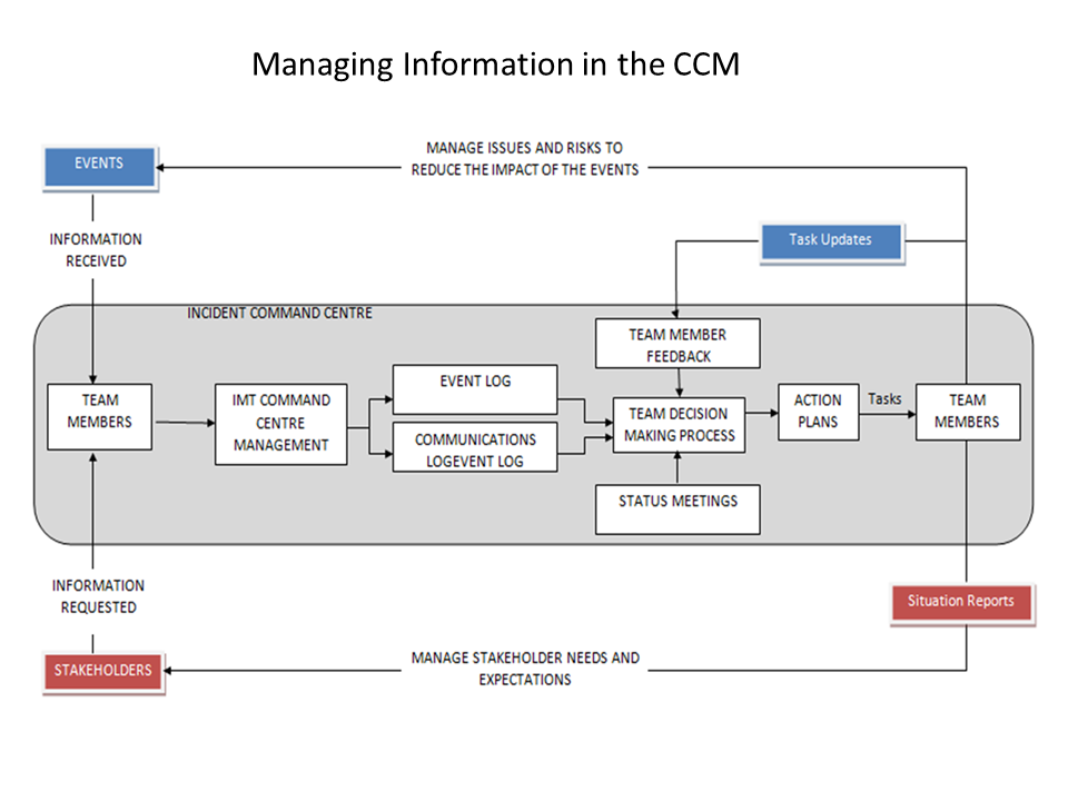 Managing Information in the CCM